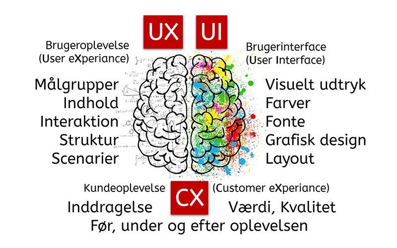 Brugeroplevelse, Brugerinterface og Kundeoplevelse forkortet UX/UI/CX